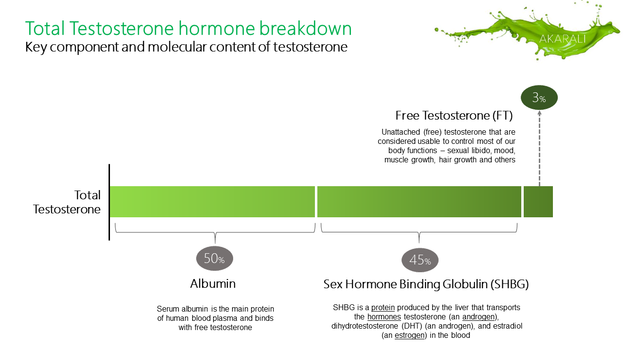 Testosterone hormone composition
